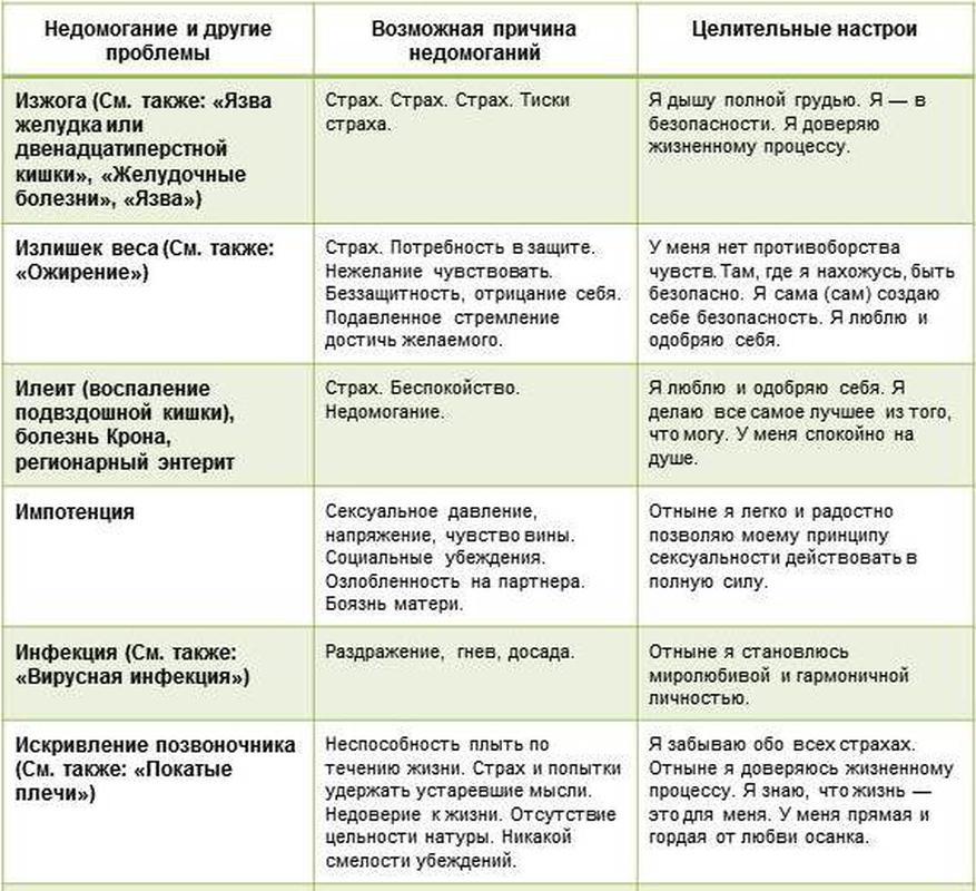 Психосоматическое расстройства суставы тип строения тазобедренных суставов 2a